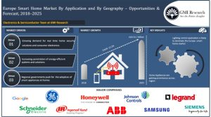 Europe smart home market to be more than USD 30.0 billion by 2025 - GMI Research
