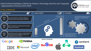 Global artificial intelligence market was estimated to be USD 4,157.6 million in 2016