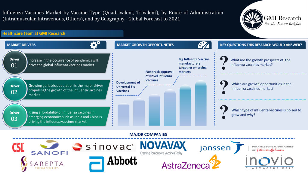 Global Influenza Vaccines Market worth USD 4.34 Billion in 2021
