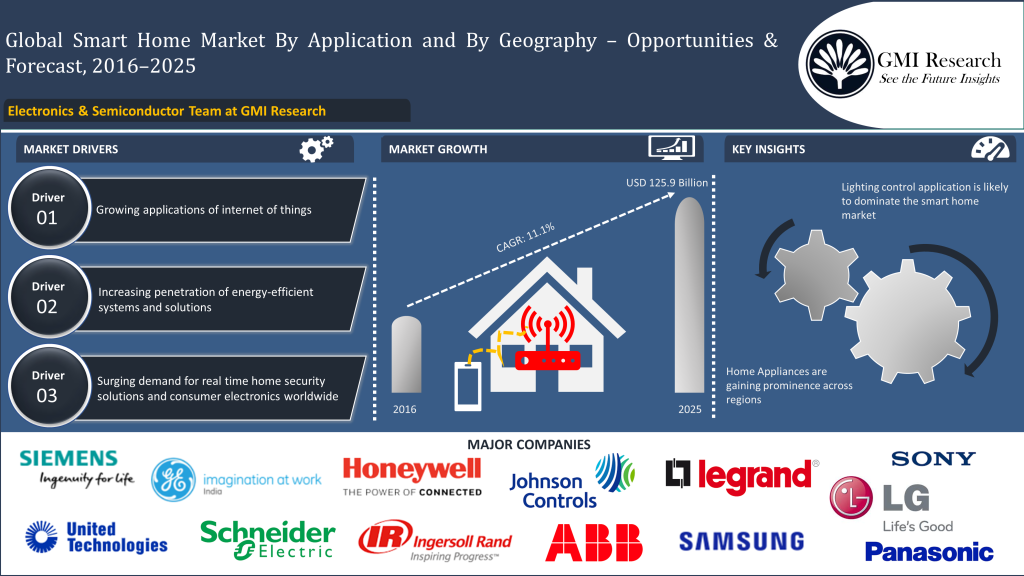 Global smart home market reached at USD 48.7 billion in 2016