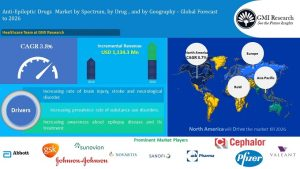 global Anti-Epileptic Drugs market