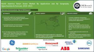 The US will continue to drive the multi-billion North America Smart Home Market - GMI Research