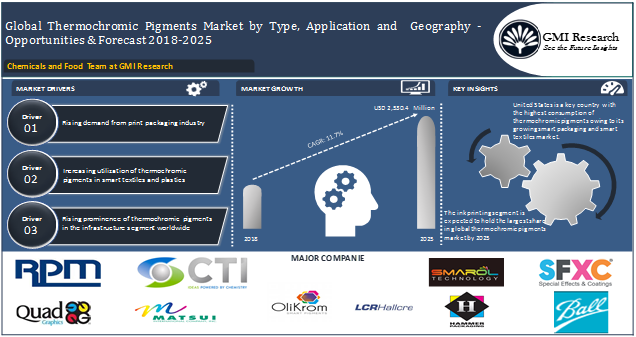 Smart packaging and smart textile industry to boost the growth of the thermochromic pigments market-GMI Research