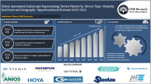 Surging demand from healthcare industries, such as hospital facilities, ambulatory surgical centres, specialty clinics worldwide has led to burgeoning market growth of automated endoscope reprocessing device market