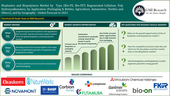 Global Bioplastics and Biopolymers market growing at a CAGR of 16.27% during the forecast period.