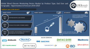 Global blood glucose monitoring devices market exhibited a value of USD 11,989.9million in 2017, and is projected to reach USD 18,522.7 million by 2025""