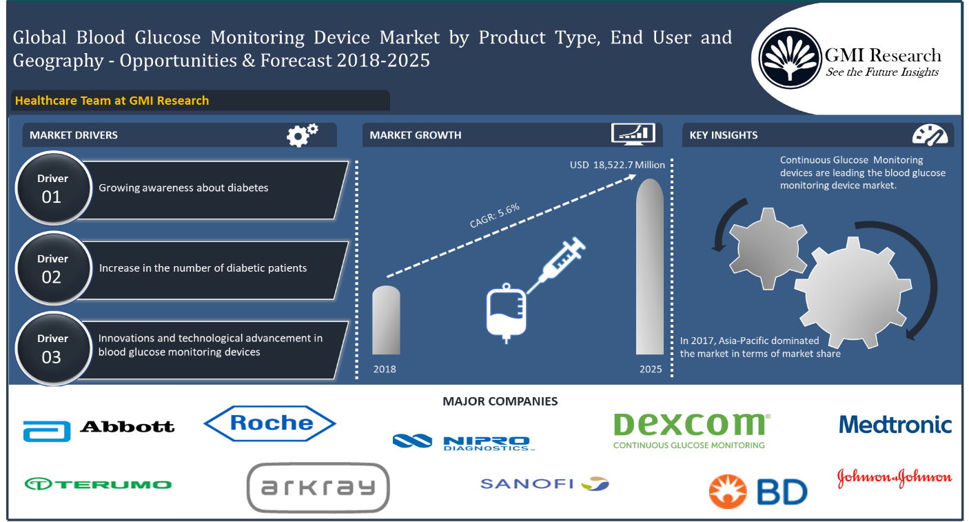 """Global blood glucose monitoring devices market exhibited a value of USD 11,989.9million in 2017, and is projected to reach USD 18,522.7 million by 2025"""""""