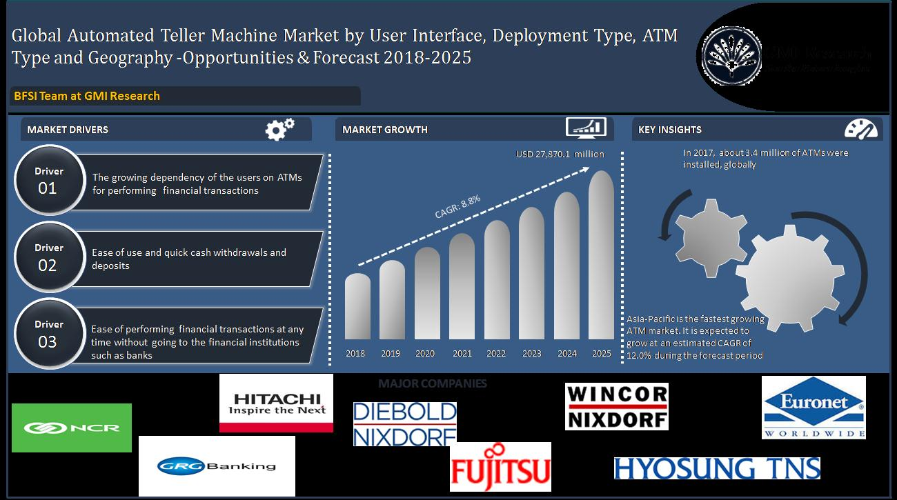 Asia-Pacific to accelerate the growth of the global ATM market by 2025 - GMI Research