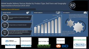 Insulin pen product type is expected to grow at the fastest rate in global insulin delivery devices market from 2018 to 2025, owing to the user-friendly procedure and cost effectiveness - GMI Research