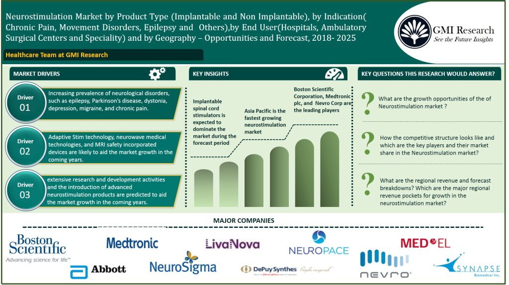 Growing demand for safer, more efficient, minimally invasive and more cost-effective procedures for neurological disorders are expected to are expected to drive the adoption rates of neurostimulation devices in the coming years - GMI Research
