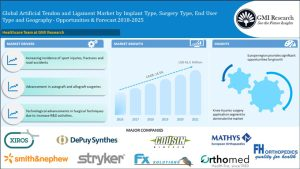 Global Artificial Tendens and Ligaments Market