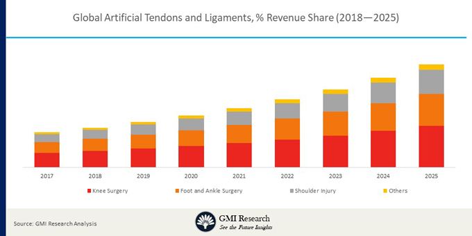 Global Artificial Tendon and Ligament Market Revenue, by Region, 2017
