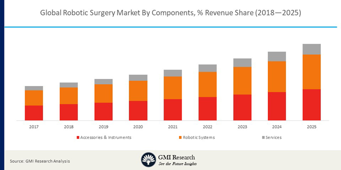 Global Robotic Surgery Market Revenue, by Region, 2017