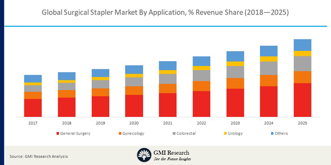 global surgical stapler market