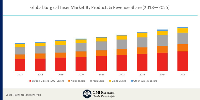 global Surgical Laser market share