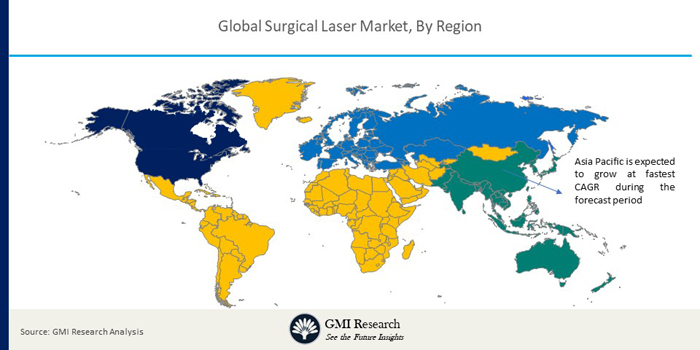 global Surgical Laser market