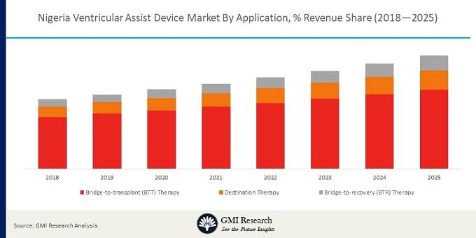 Nigeria Ventricular Assist Device Market