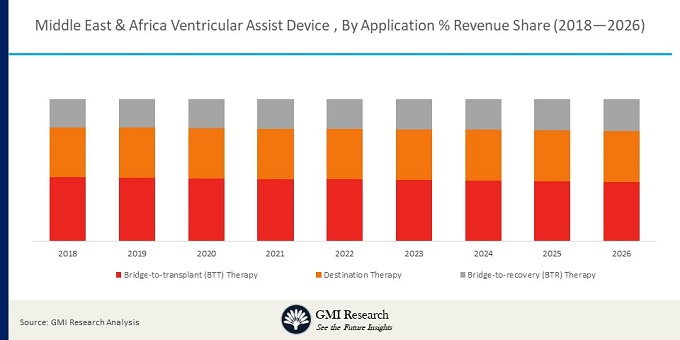 Middle East and Africa Ventricular Assist Device Market