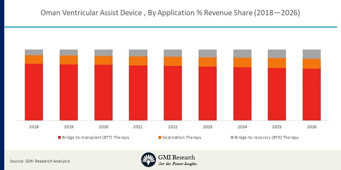 Oman Ventricular Assist Device Market