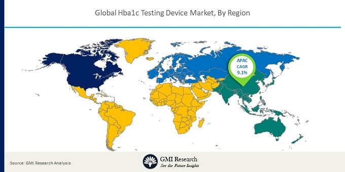 Global Hba1c Testing Device Market By Geography<