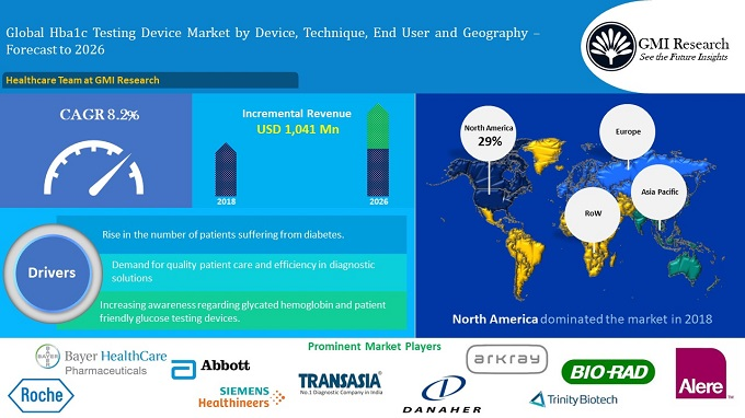 Global Hab1c Testing Device Market