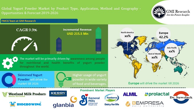 Global Yogurt Powder market