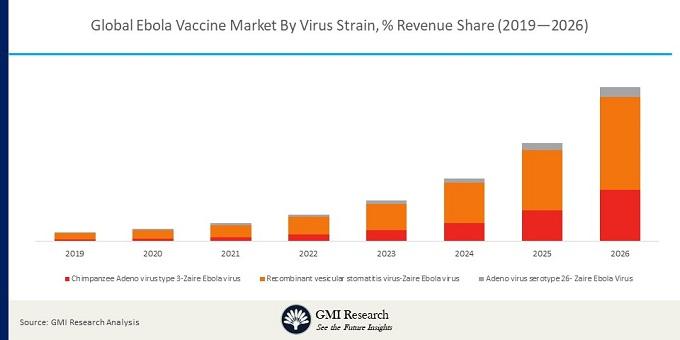 global Ebola vaccine market