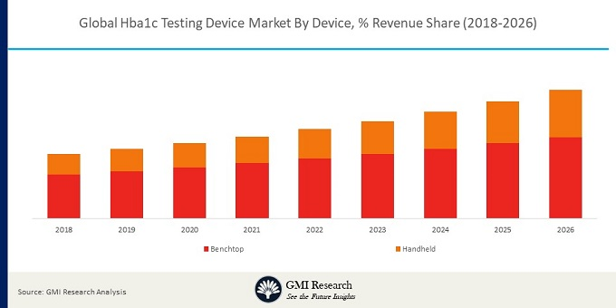 Global Hba1c Testing Device Market<