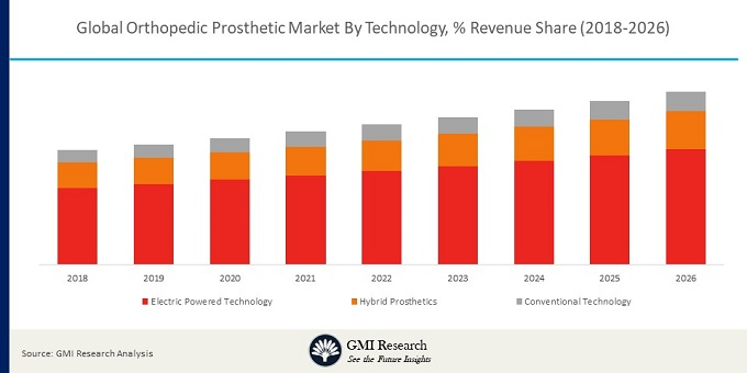 Global Orthopedic Prosthetics Market