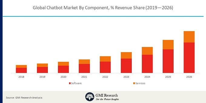 Global Chatbot Market By Component