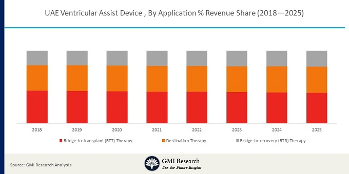 UAE Ventricular Assist Device Market By Application