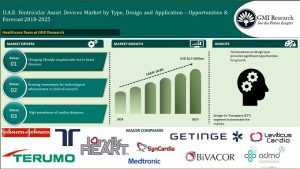 UAE Ventricular Assist Device Market