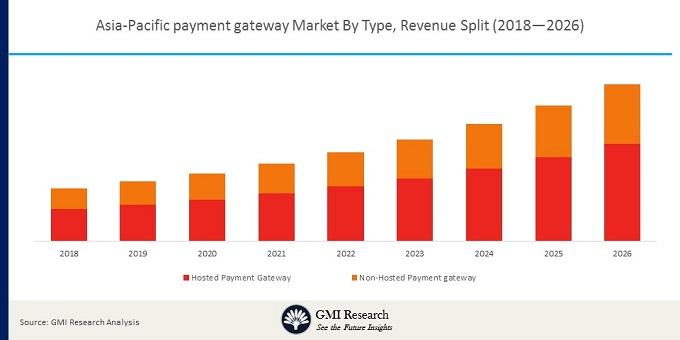 Asia-Pacific payment gateway Market