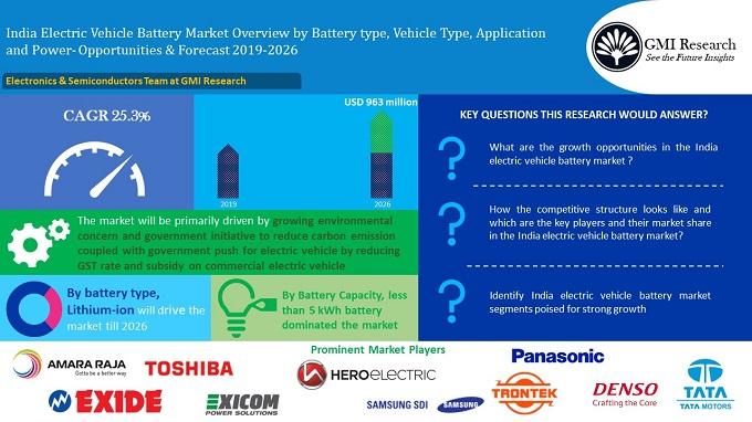 India EV Battery Market