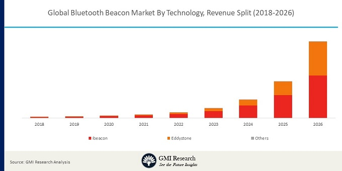 Global Bluetooth Beacon Market