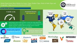 Global Plant-based Meat Market