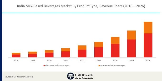 India Milk-Based Beverages Market