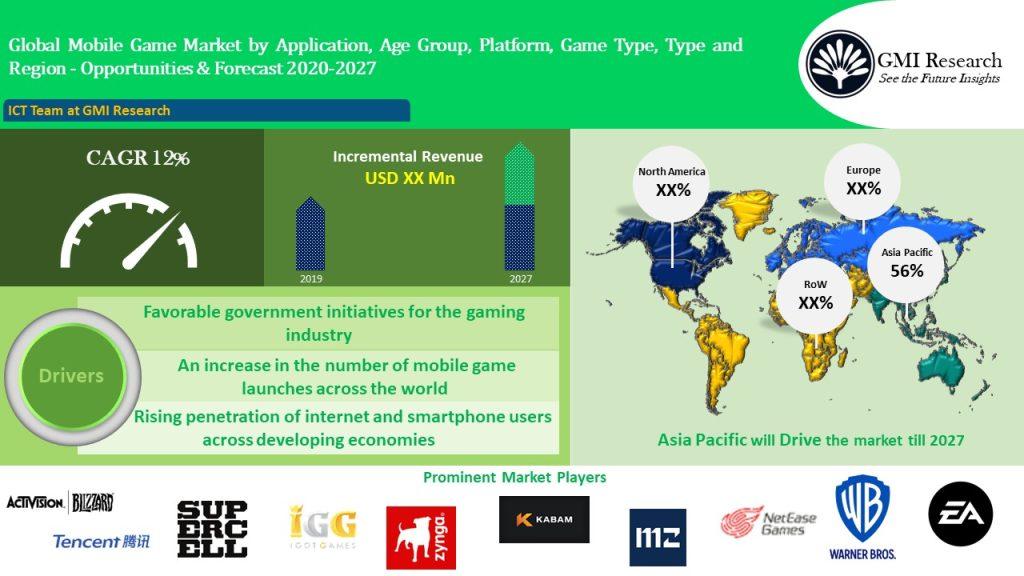 Global Mobile Game market